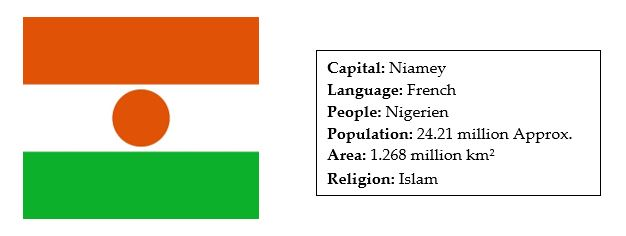 facts about niger