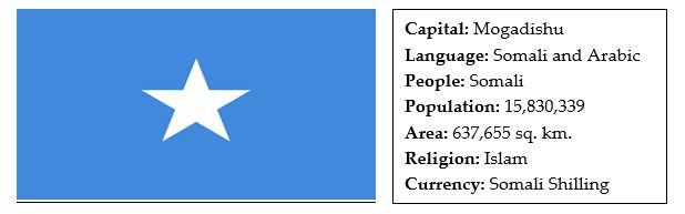 facts about somalia