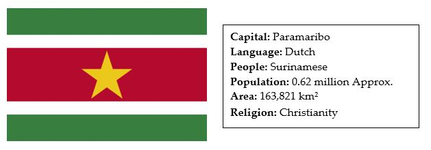 facts about suriname