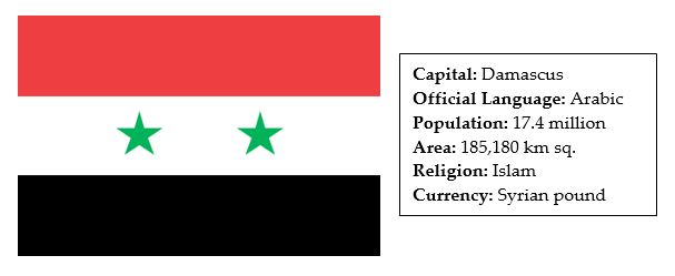 facts about syria