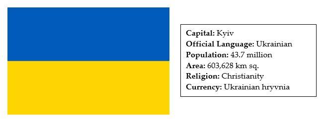facts about ukraine